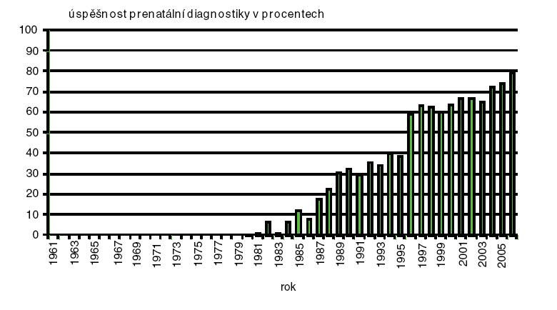 Úspěšnost prenatální diagnostiky Downova syndromu v České republice
