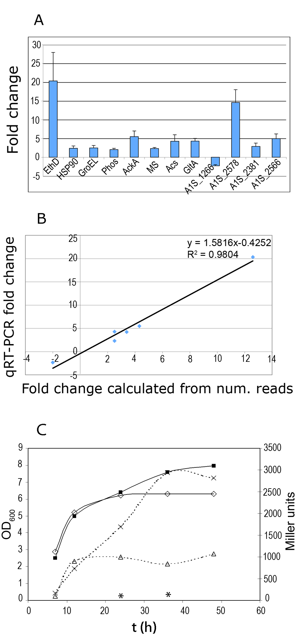 Fold change of selected genes determined by qRT-PCR.