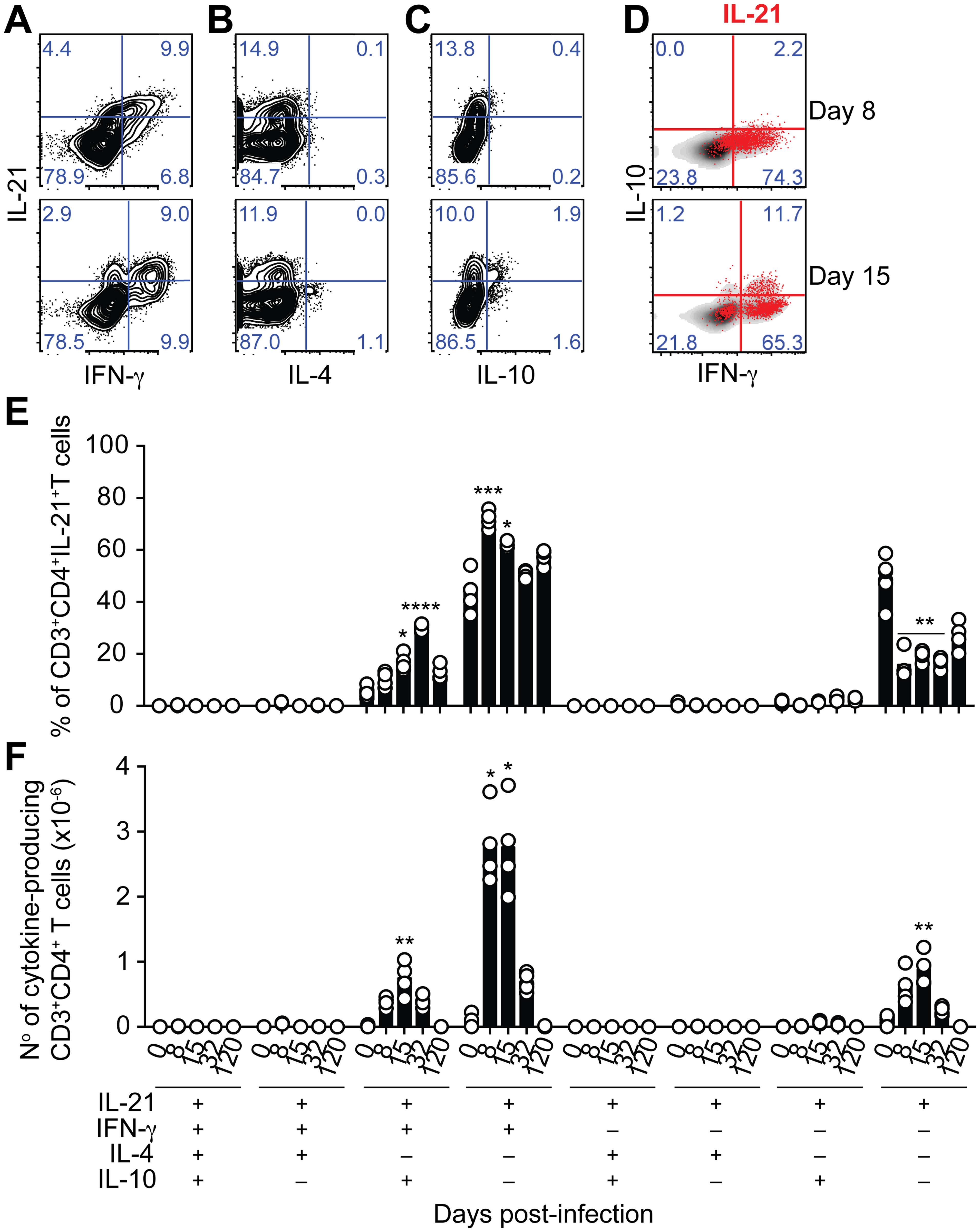 IL-21 is co-expressed with IFN-γ and IL-10 during <i>P</i>. <i>chabaudi</i> infection.