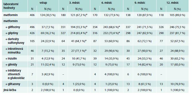 Počty pacientů dosahujících hladiny HbA<sub>1c</sub> < 60 mmol/mol (6,0 %) během ročního sledování
