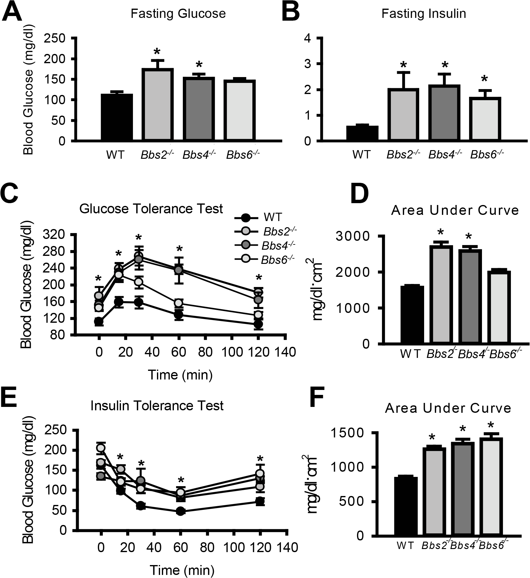 Insulin resistance and altered glucose metabolism in mice lacking functional BBS proteins.