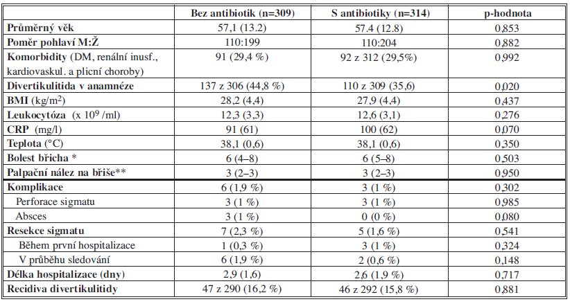 Výsledky první randomizované studie Chaboka a kol. (2012) Tab. 3: Results of the first randomised study by Chabok et al. (2012)
