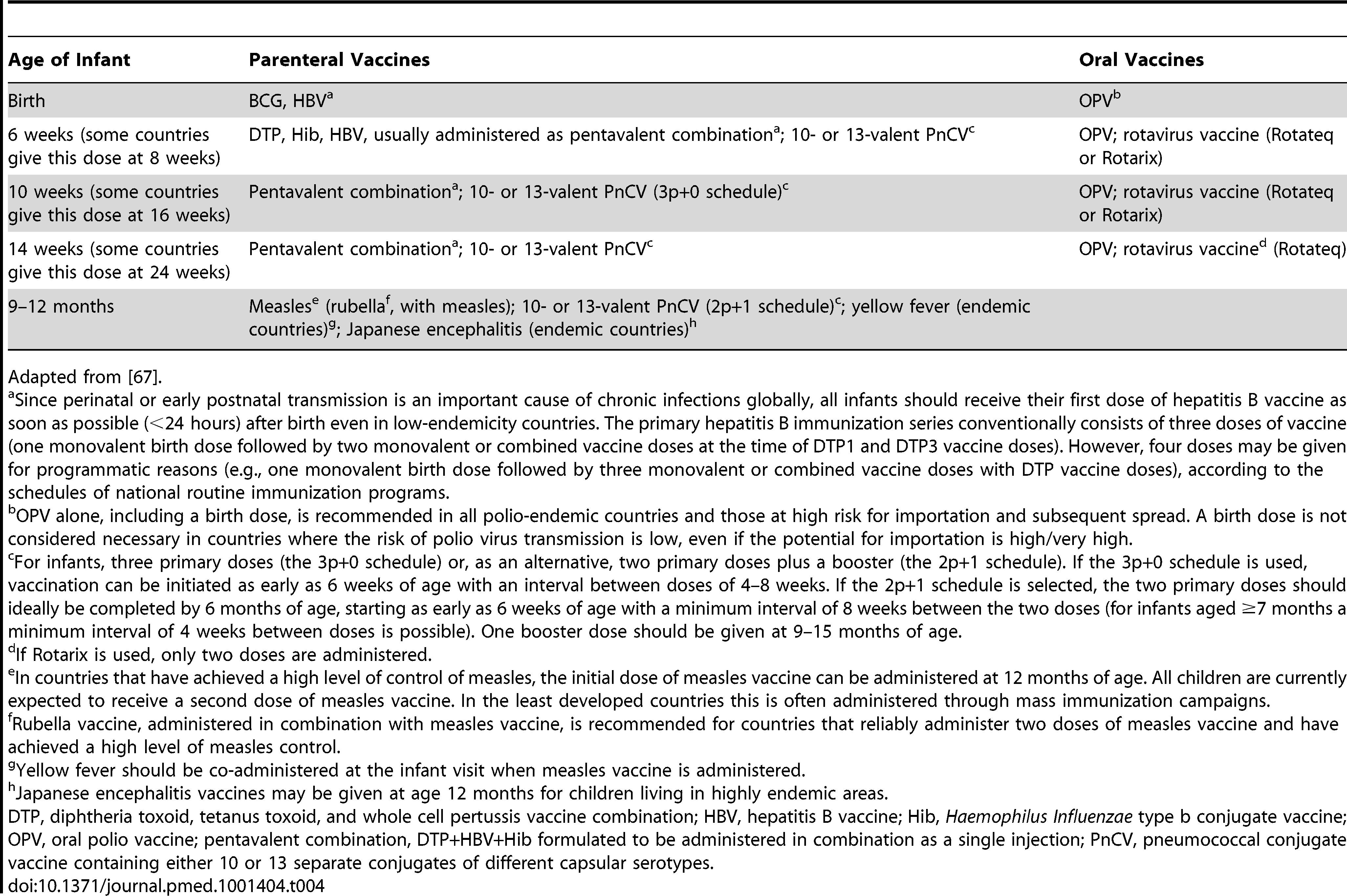 World Health Organization–recommended EPI schedule, 2012.