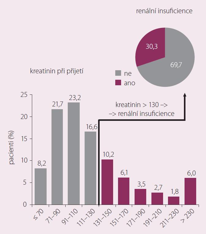 Renální insuficience v registru AHEAD (n = 5 859).