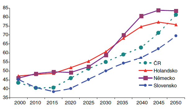 Vývoj míry závislosti do roku 2050 Zdroj: Demografická prognóza Světové banky