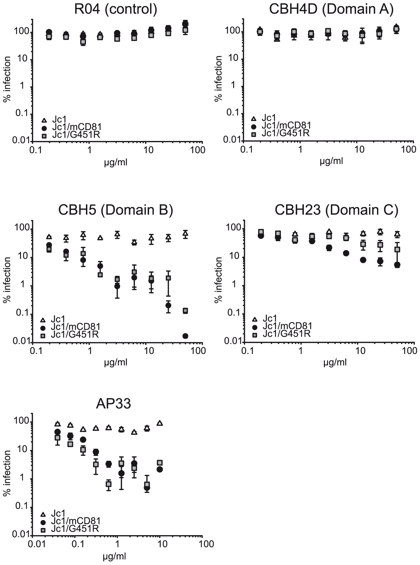 Neutralization of wildtype and mutant HCV with E2-specific antibodies.
