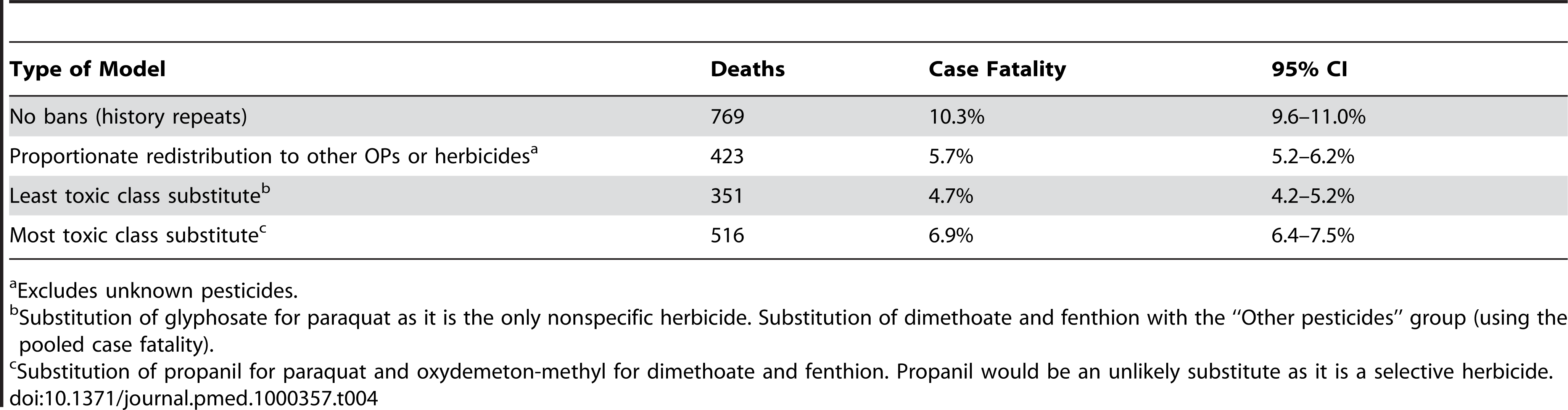 Modeling the potential effect of dimethoate, fenthion, and paraquat bans in an equal size cohort (7,461 patients with known pesticide<em class=&quot;ref&quot;>a</em> ingestion).