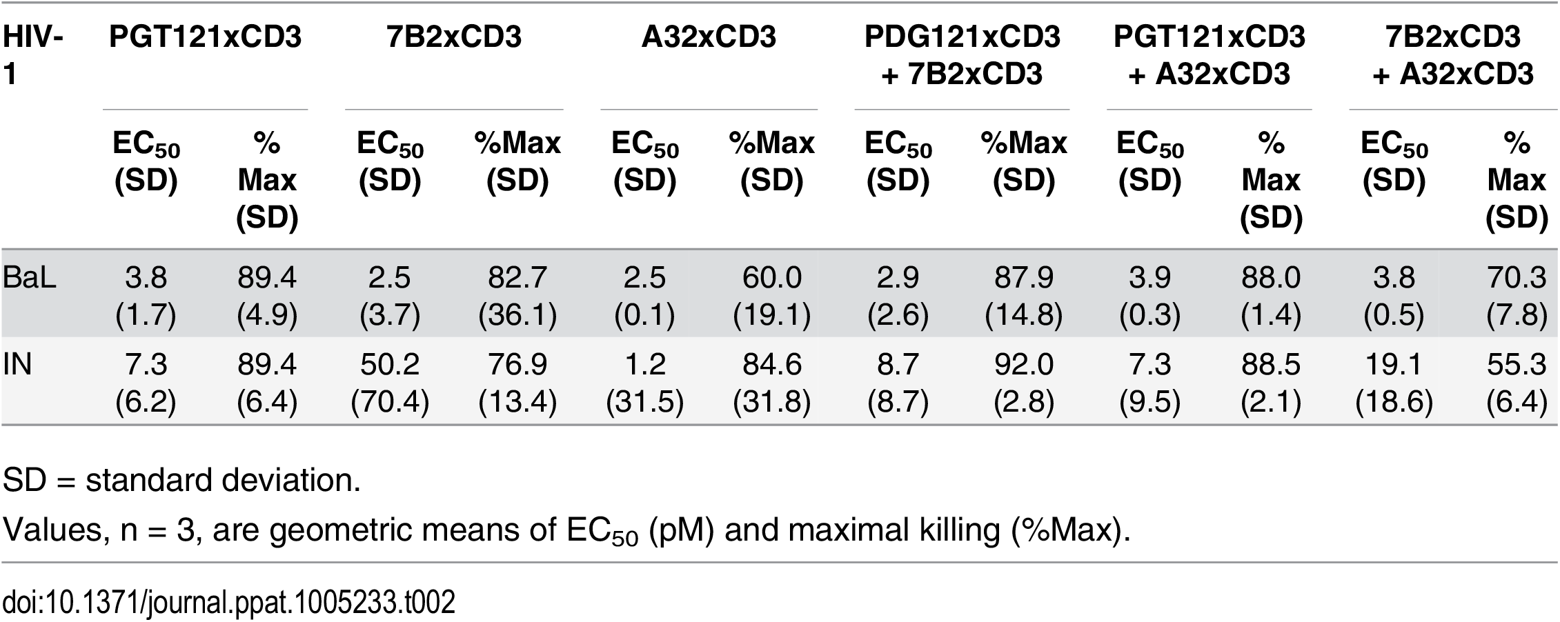 Summary of HIVxCD3 DART combination-mediated killing of HIV-1 infected CD4 T cells in vitro.