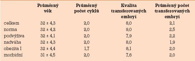 Výsledky sledovaných faktorů (věk, počet IVF cyklů, kvalita transferovaných embryí, průměrný počet transferovaných embryí).
