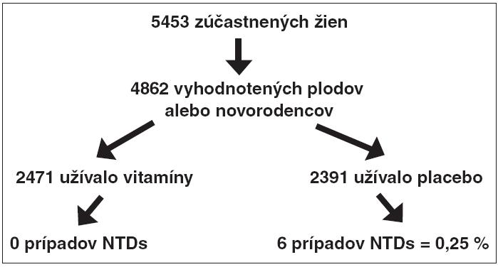 Dizajn štúdie Czeizela a Dudása [13], ktorá ako prvá poukázala na to, že pri užívaní multivitamínových preparátov s obsahom 0,8 mg kyseliny listovej dochádza k redukcii rizika vzniku NTDs aj v rámci primárnej prevencie.