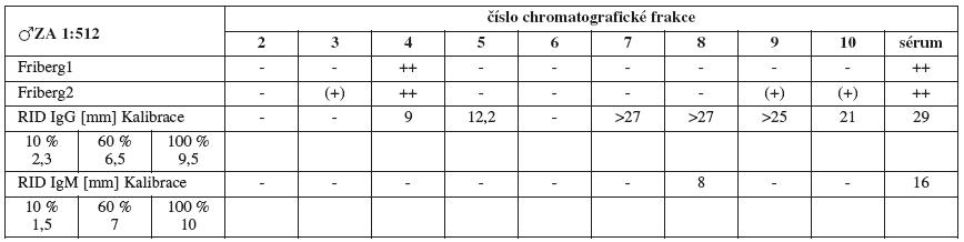Srovnání výsledků Fribergova testu pro jednotlivé chromatografické frakce séra ZA a radiální imunodifuze