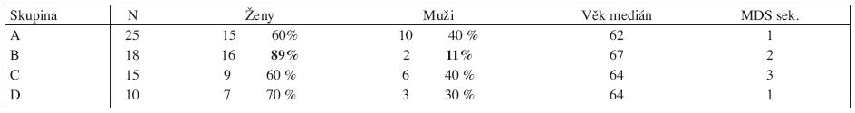 Základní data souboru nemocných s del(5q).