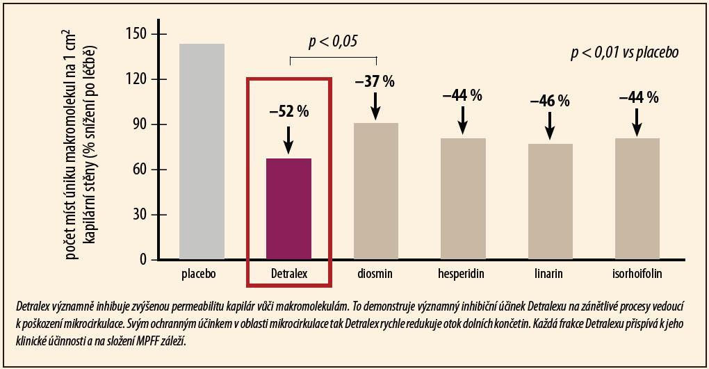 Účinnost Detralexu na permeabilitu kapilár (Paysant J, Int Angiol 2008).
