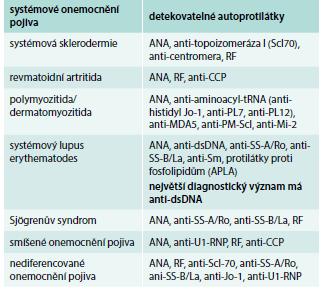 Detekovatelné autoprotilátky u systémových onemocnění pojiva.
