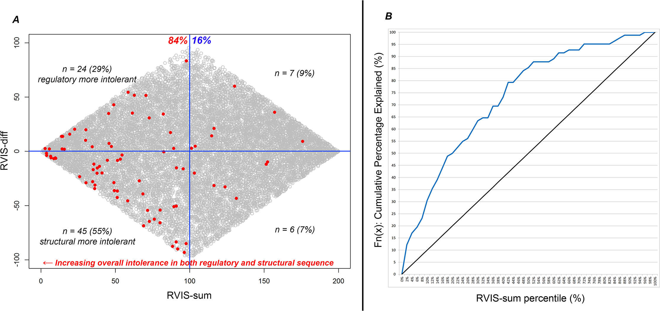 (A) Scatterplot of RVIS-sum (RVIS-CHGV + ncRVIS) and RVIS-diff (RVIS-CHGV–ncRVIS) scores. Each dot represents a gene. The grey dots represent the background genome-wide distribution. The red dots highlight the 82 OMIM haploinsufficiency genes with reported causal de novo mutations. A higher (positive Y-axis value) RVIS-diff score indicates genes where we might have a greater expectation of gene dosage aberrations being important compared with protein structure aberrations. A lower RVIS-sum (X-axis value) highlights genes that are increasingly intolerant in both their noncoding and protein-coding sequence. (B) A cumulative percentage plot for the RVIS-sum percentile accommodating the 82 OMIM halpoinsufficiency genes.