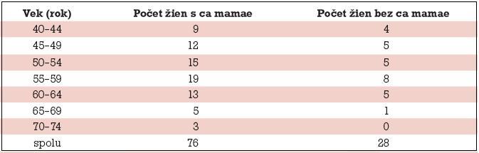 Absolútny počet žien s karcinómom a bez karcinómu prsníka podľa 5-ročných vekových intervalov s denzitou prsníka nad 75 %.