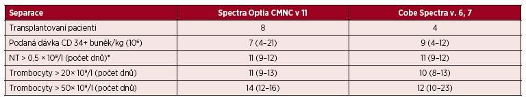Standardní separace PBPC autologní – CMNC Spectra Optia a Cobe Spectra, doba přihojení štěpů v počtu neutrofilních leukocytů a trombocytů