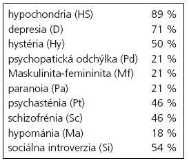 Patologické zvýšenie škál MMPI-2 (n = 28).
