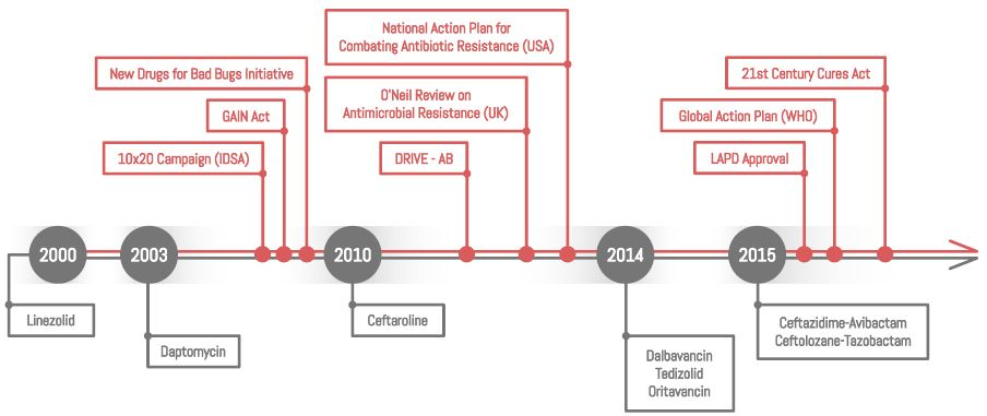 The antibiotics timeline since 2000. Since 2000, only a small number of antibiotics have been approved (below the timeline). Recently efforts have broadened to enhance the potential pipeline and also to protect the antibiotics currently available (above the timeline), by incentives and legislation