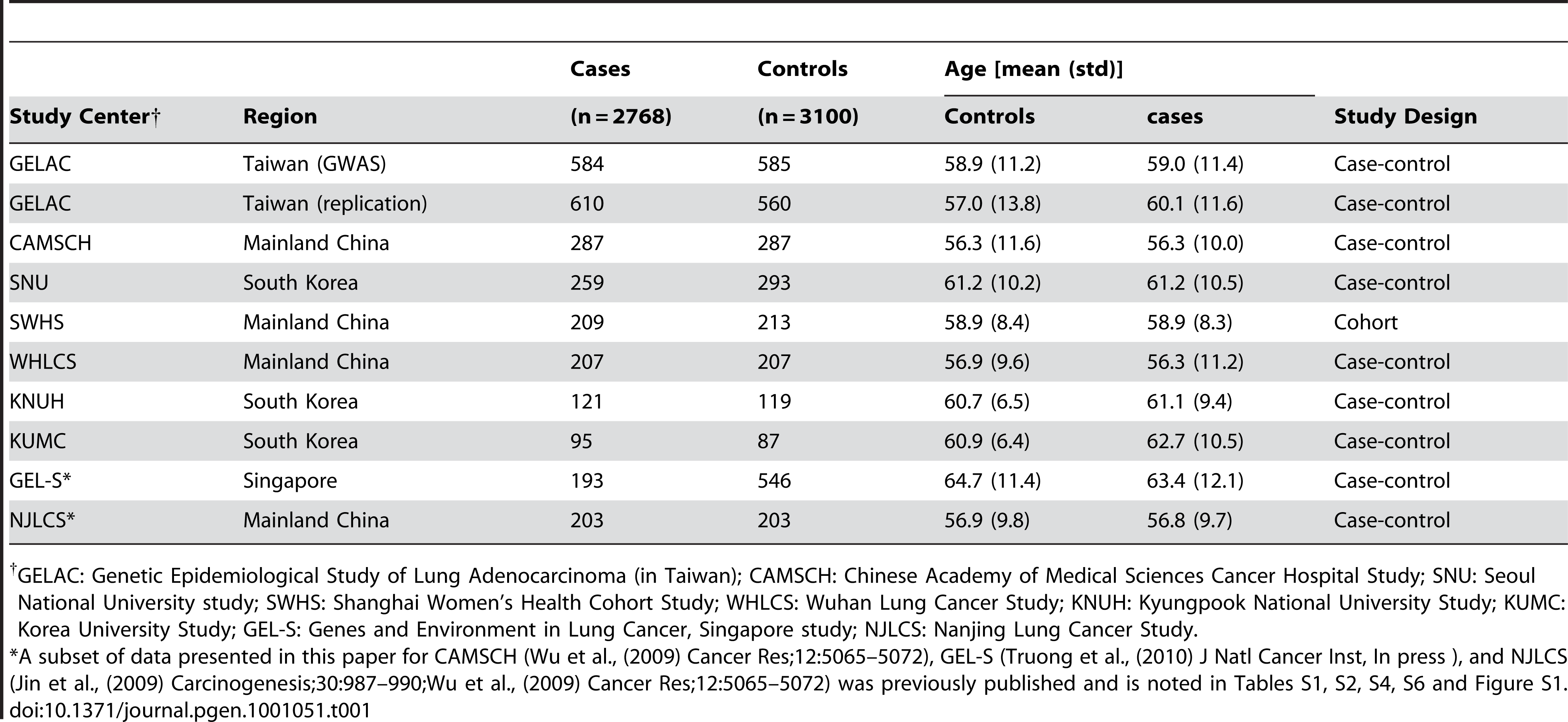 Number of cases and controls, and study characteristics, for each participating study center.