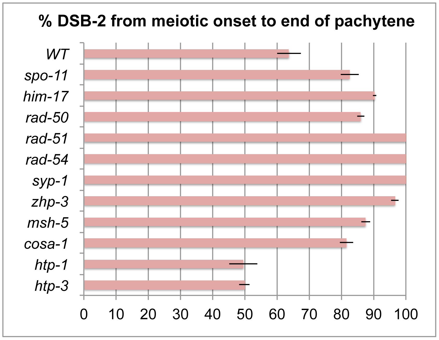Quantitation of the DSB-2 positive zone in WT and meiotic mutants.