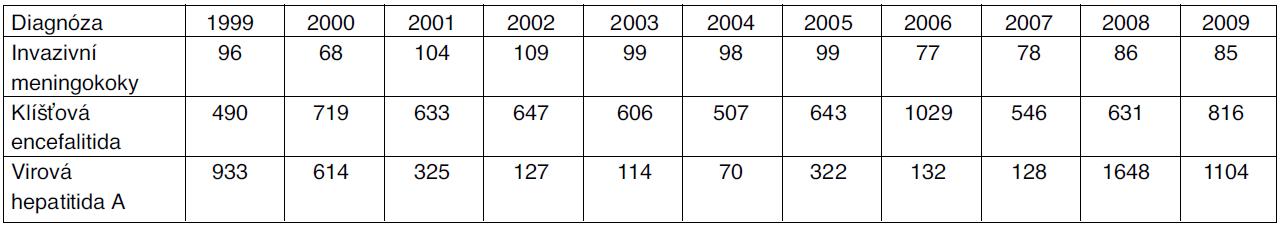 Počty hlášených případů infekčních onemocnění s možností preventivního očkování, Česká republika, 1999–2009