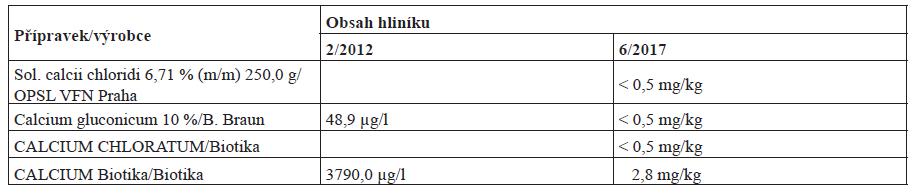 Obsah hliníku v běžně dostupných přípravcích v České republice