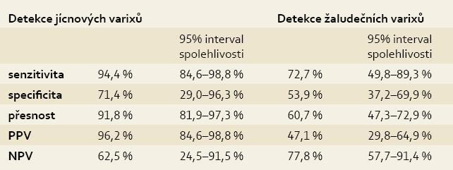 Senzitivita a specificita EUS v detekci jícnových a žaludečních varixů.<br> Tab. 5. EUS sensitivity and specificity in the detection of oesophageal and gastric varices.