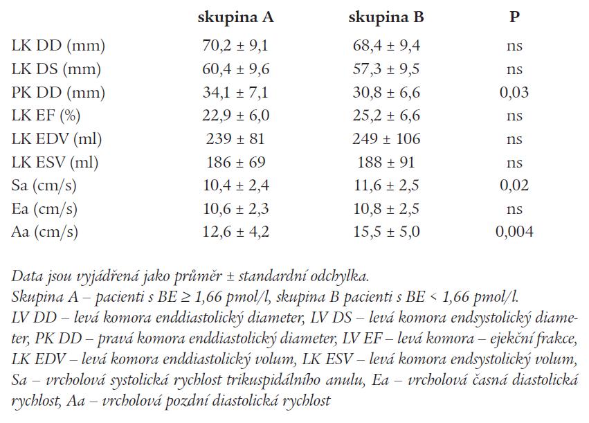 Echokardiografické parametry u pacientů s nízkou a vysokou hodnotou BE.