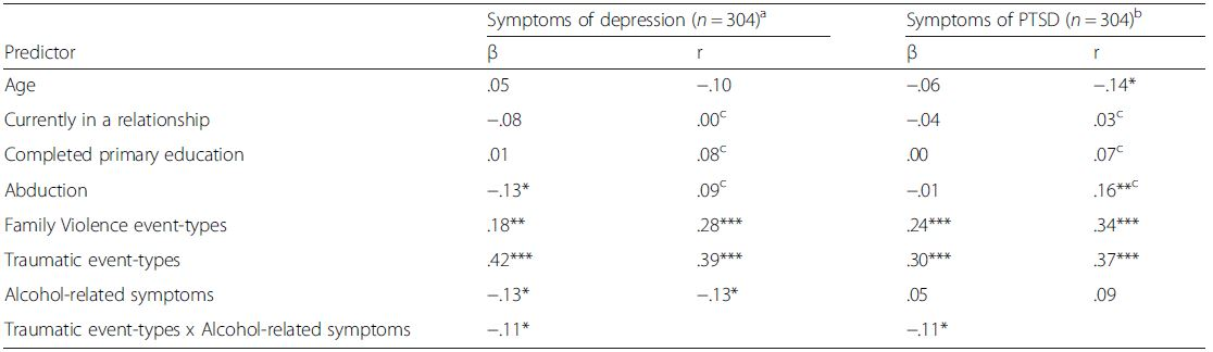 Moderation of the association between traumatic experiences and psychopathology by alcohol-related symptoms