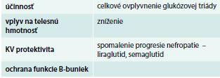 Možné dôvody na uprednostnenie liečby agonistami GLP1 receptorov. Upravené podľa [1]
