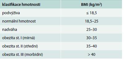 Klasifikace tělesné hmotnosti podle body mass indexu (BMI)