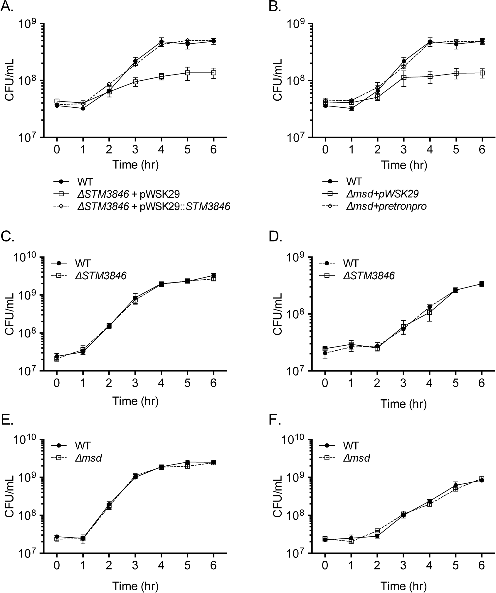 Mutants lacking msDNA are defective for anaerobic growth.