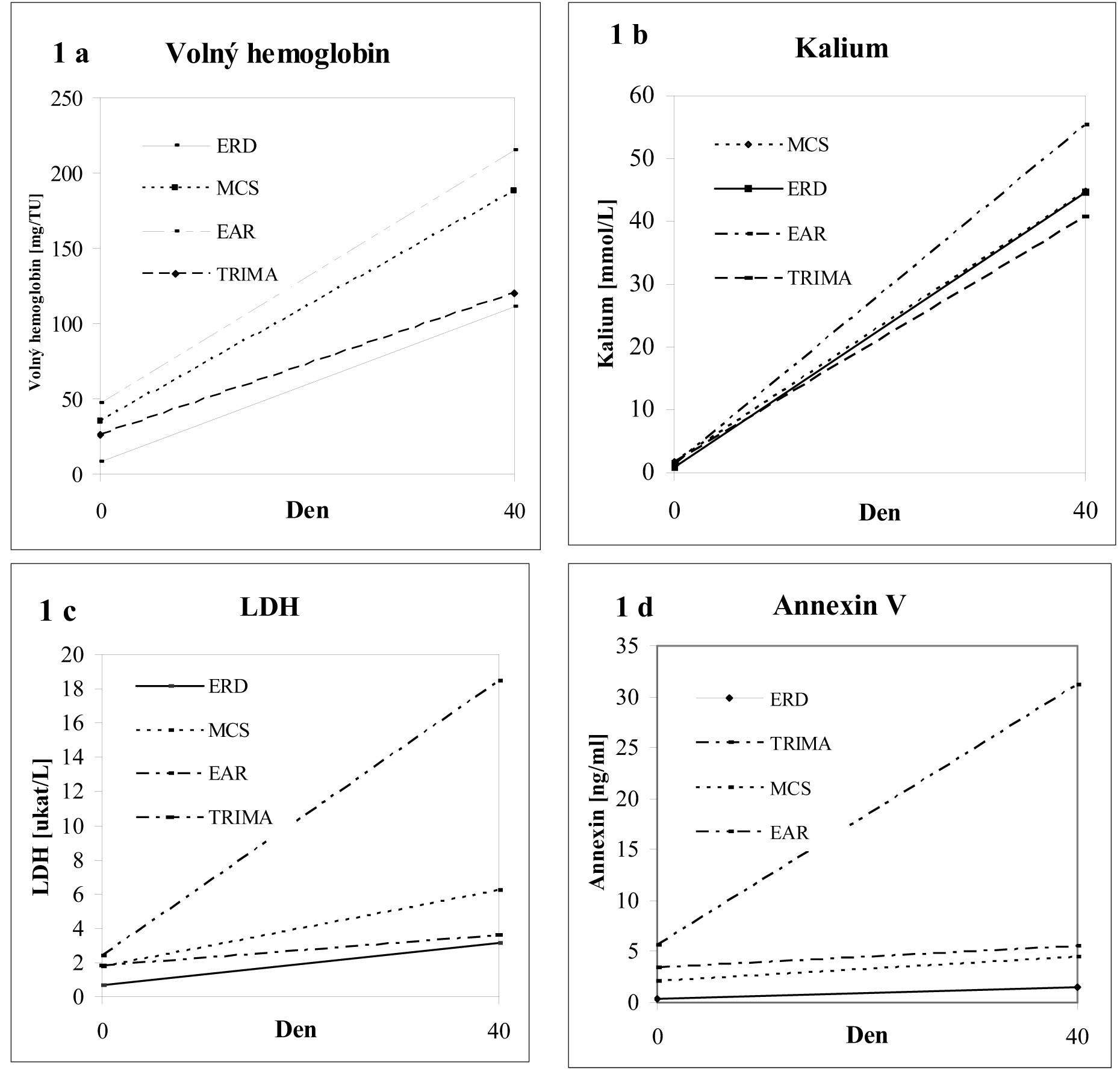 Vývoj poškození erytrocytů během skladování. 1a: Volný hemoglobin; 1b: Kalium; 1c: LDH; 1d: Annexin V Legenda: MCS: erytrocyty deleukotizované ze separátoru MCS, Trima: erytrocyty deleukotizované ze separátoru Trima, EAR: erytrocyty resuspendované ze separátoru MCS, ERD: erytrocyty deleukotizované z plné krve.
