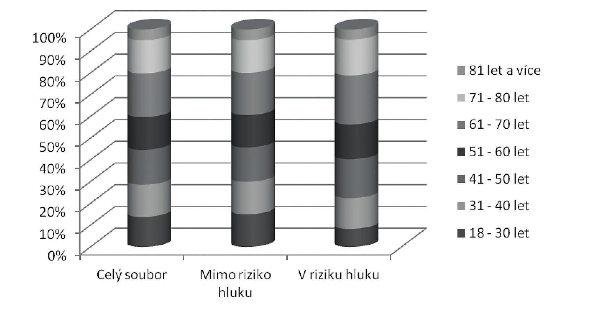Procentuální rozložení mužů v jednotlivých věkových skupinách