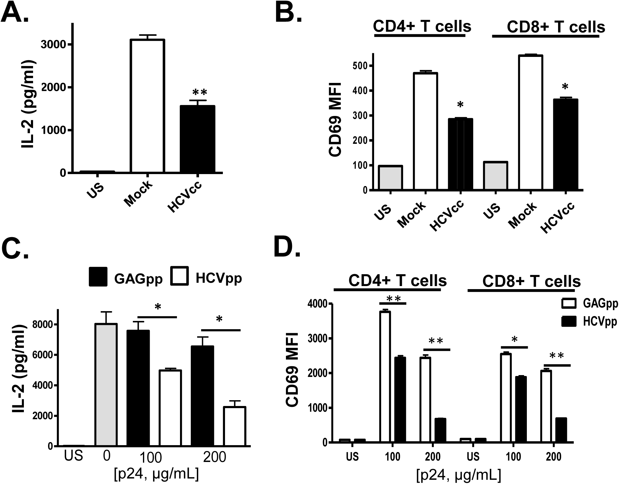 HCV cell culture derived particles (HCVcc) and HCV envelope pseudotyped retrovirus particles (HCVpp) inhibit T cell receptor (TCR) signaling in primary human T cells.