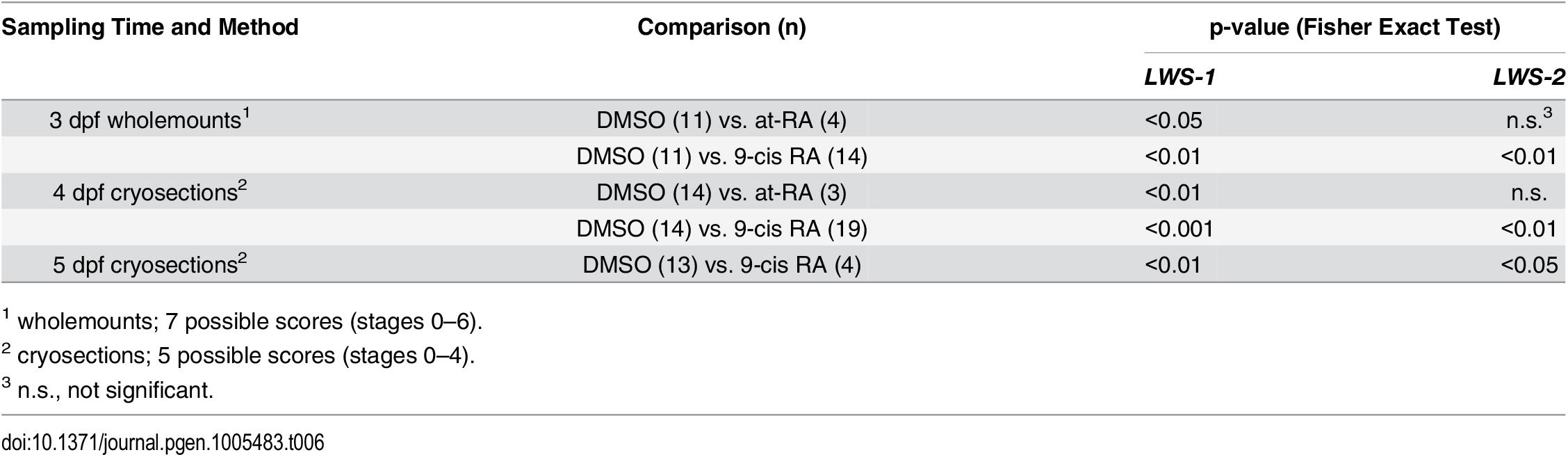 Statistical evaluation of <i>LWS</i> opsin mRNA expression scoring.