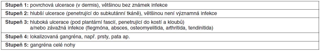 Klinická klasifikace diabetické nohy podle Wagnera