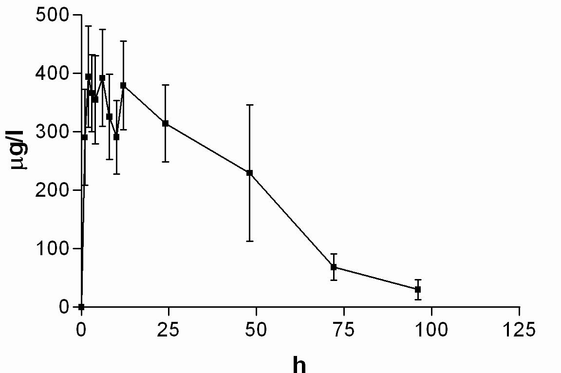 Průběh průměrných koncentrací nabumetonu v čase (± 95%CI)