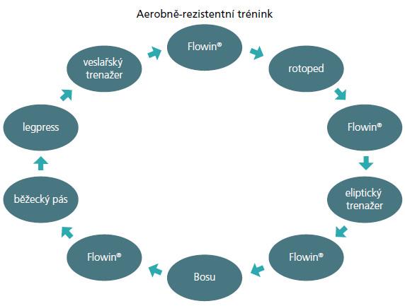 Schéma 1. Jednotlivá stanoviště kruhového (aerobně-rezistentního) tréninku.