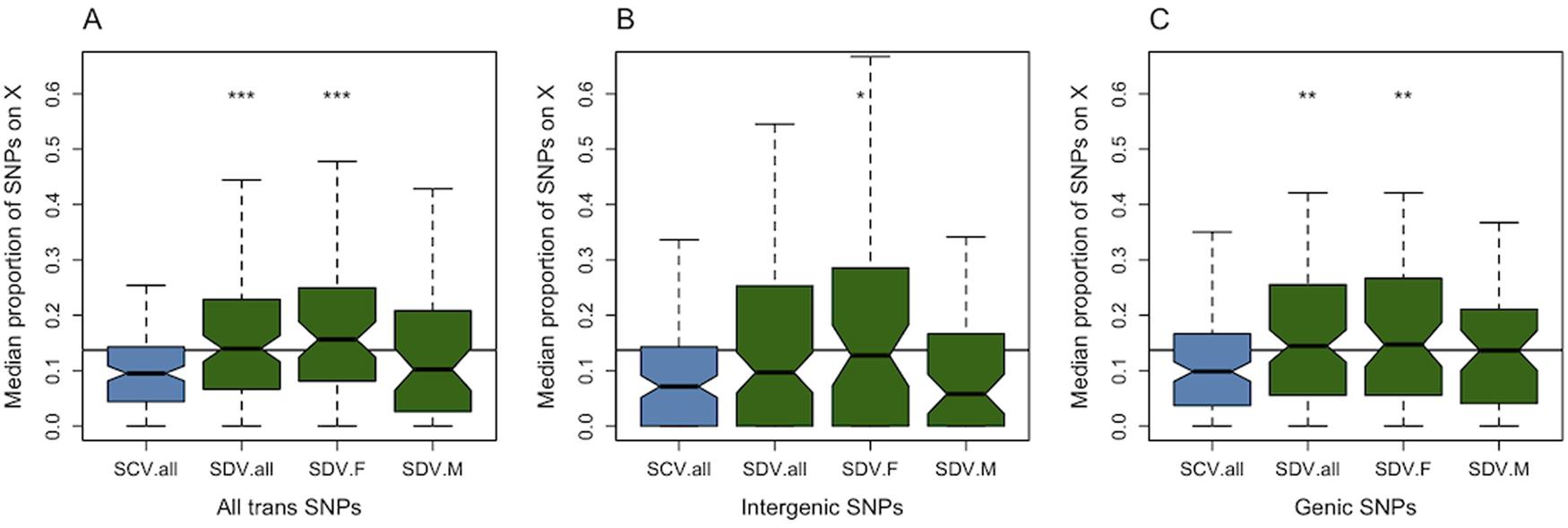 Genomic distribution of <i>trans</i>-acting SNPs.