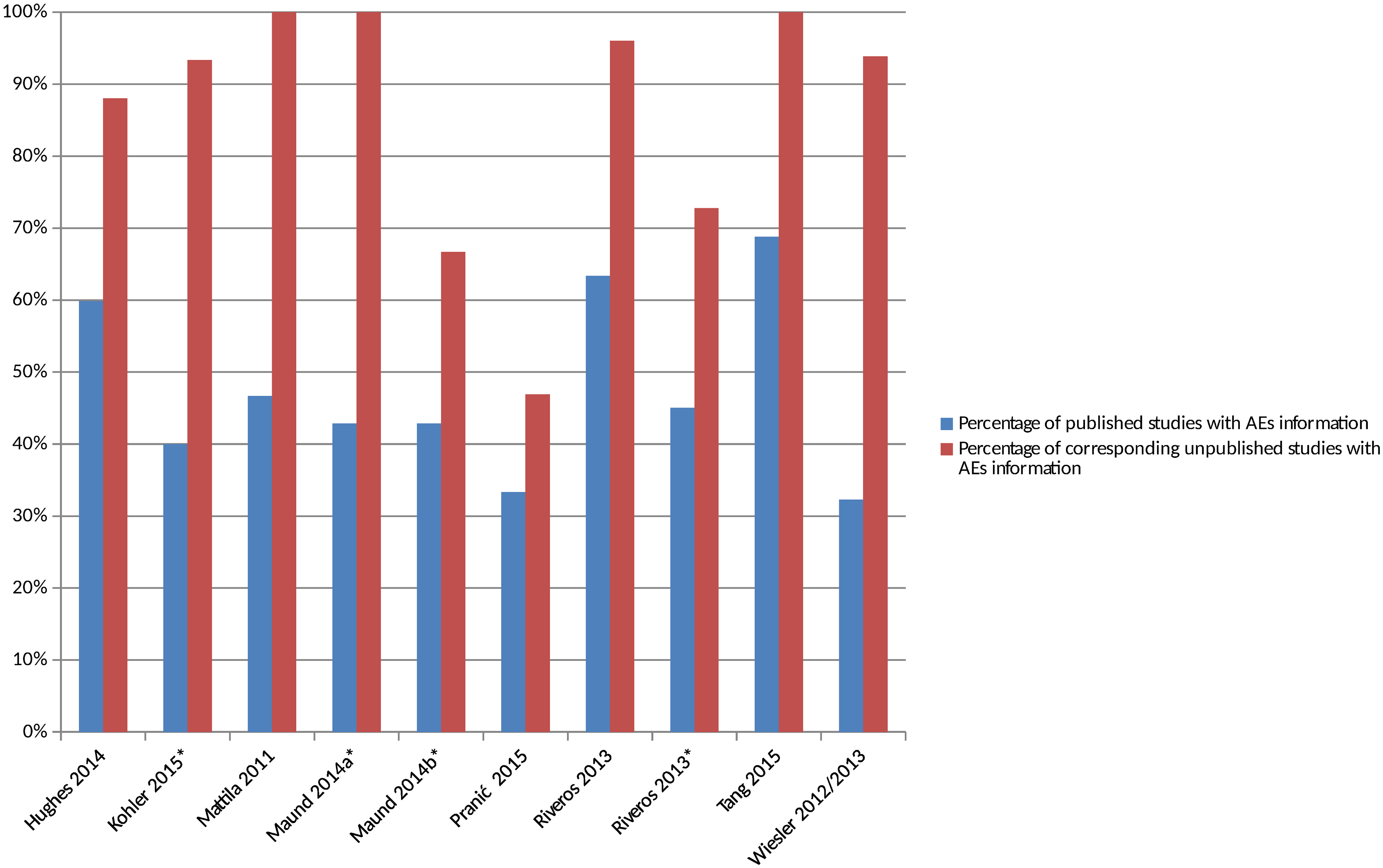 Percentage of matched published and unpublished studies with adverse event information.