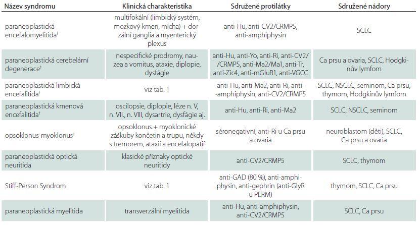 Přehled hlavních paraneoplastických syndromů postihujících CNS.