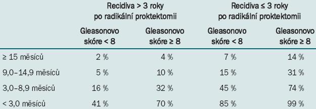 Tab. Mortalita specifická pro karcinom prostaty u mužů, u nichž došlo po RP k recidivě PSA [25].
