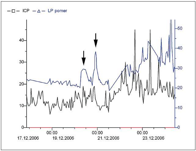 Prediktivní význam LP poměru pro rozvoj intrakraniální hypertenze u pacienta s kraniotraumatem. Hodnoty LP poměru byly v prvních dnech monitorace stabilní ve fyziologickém rozmezí (kolem 25), stejně jako hodnoty ICP (5– 18 mmHg). 20. 12. pak došlo ke dvěma elevacím (v 9 a 22 hod) do patologických hodnot (viz šipky). Následující den jsme pak pozorovali jak elevaci LP poměru, tak i nárůst intrakraniálního tlaku k hodnotám kolem 20 mmHg se dvěma vzestupy až ke 45 mmHg. Hodnoty LP poměru byly v tomto období dvojnásobné, tedy mezi 40 a 50.