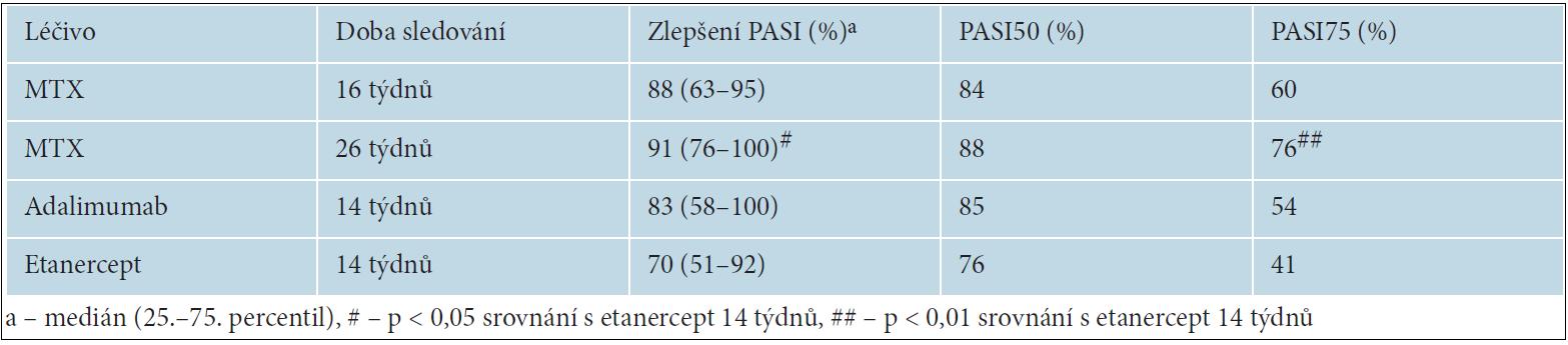 změny skóre PASI (the Psoriasis Area and Severity Index) a procenta nemocných, u kterých se PASI snížilo o ≥ 50 % (PASI50) a 70 % (PASI70)