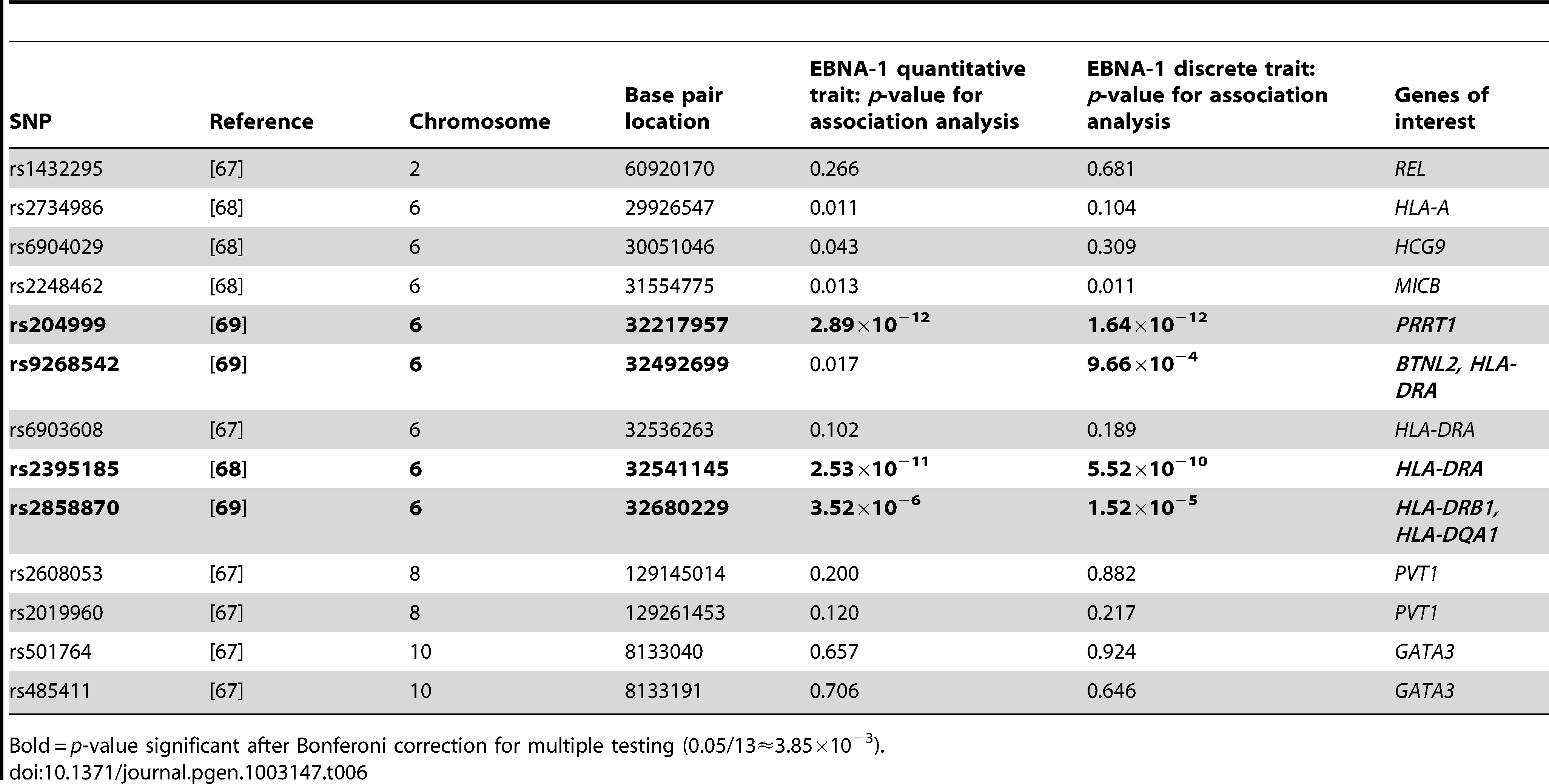 <i>P</i>-values for EBNA-1 association, conditional on linkage, analysis for top Hodgkin lymphoma SNPs.