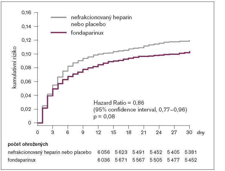 OASIS-6: výskyt úmrtí nebo reinfarktu v 30. dni.