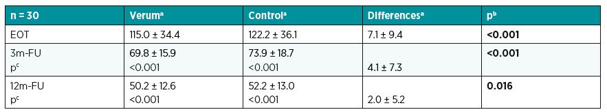 LASCA – comparing effects of verum and control at various times (perfusion unit)
