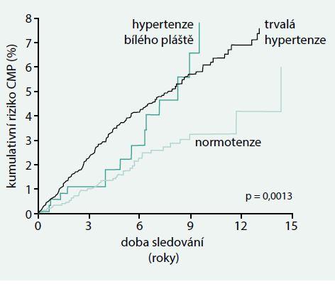 Výskyt cévní mozkové příhody (CMP) v závislosti na typu hypertenze Jsou použita data 4 406 hypertoniků, z toho 9 % mělo hypertenzi bílého pláště, a 1 549 normotenzních kontrolních jedinců. V průběhu sledování se vzniklo 213 cévních mozkových příhod. Upraveno podle [11]